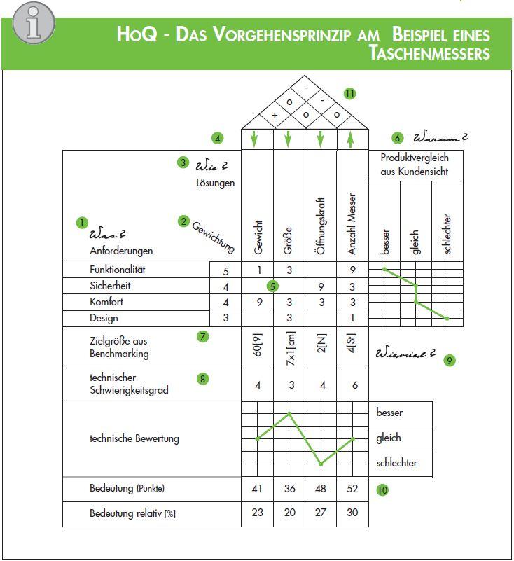 HoQ Taschenmesser Beispiel - Produktentwicklungsprozess / Qualitätsplanung