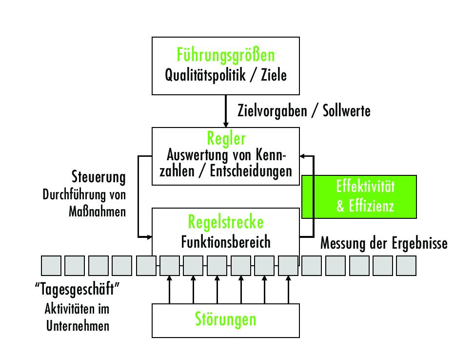 Prozess Kennzahlen im Regelkreis zur Unternehmenssteuerung